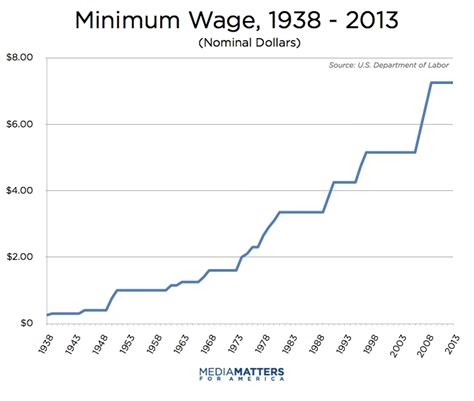 minimum wage rise right wing media s history of attacking the minimum wage