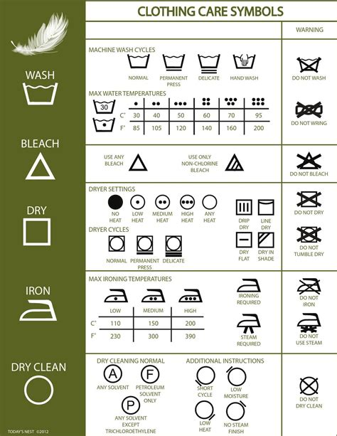 Do You Treat Clothes As Investments by Clothing Care Chart