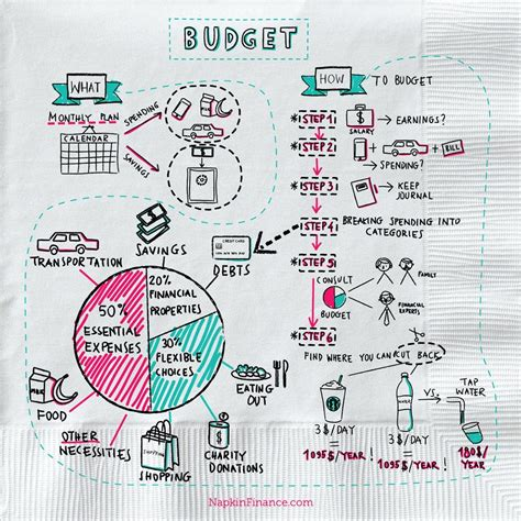 moneyawarecouk money saving blog budgeting articles what is a budget napkin finance has the answer for you