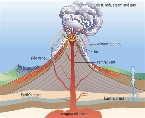 inside a volcano diagram paricutin volcano diagram paricutin get free image about