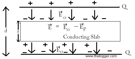 parallel plate capacitor metal slab what happens when you slide a metal plate in between a parallel plate capacitor consisting of