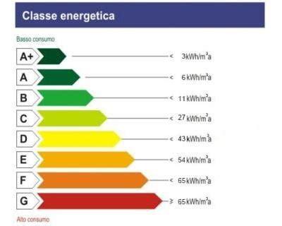 classi energetiche classi energetiche degli elettrodomestici
