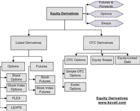 opinions on derivative finance