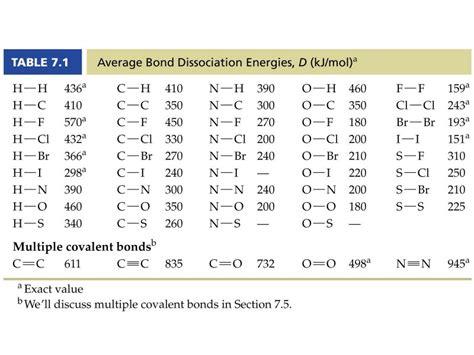 Bond Enthalpy Table by Bond Dissociation Energies