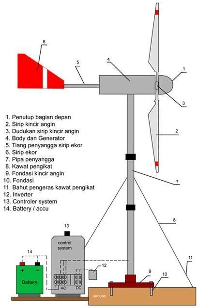 membuat artikel pemanfaatan energi alternatif tenaga kincir angin tugas blog