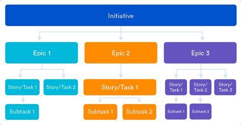epics stories themes  initiatives atlassian