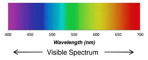 Visible Light Definition by Understanding Wavelengths In Fiber Optics Fiber Optic