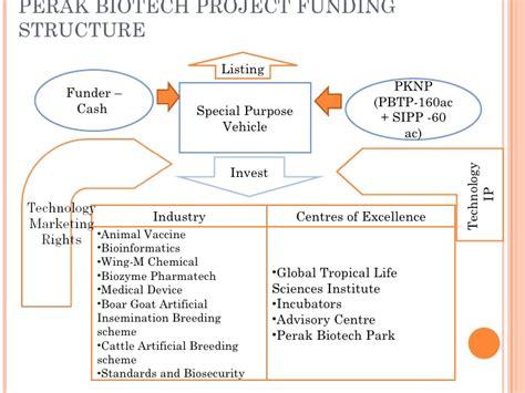 perak biotechnology business plan