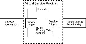 rule object pattern language toward a pattern language for service oriented