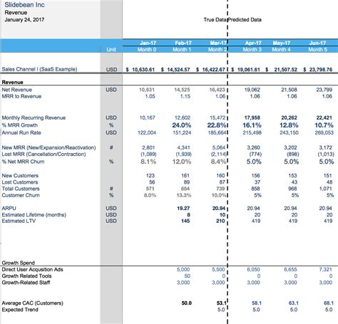 revenue budget template financial model template the spreadsheet that made us