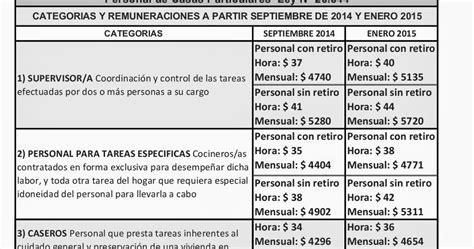 domstico aumento de sueldo resolucin 1538 2016 car release date servicio domestico escala salarial derechos vacaciones