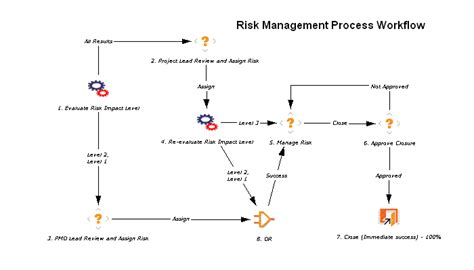 risk management workflow ezds kintana hp ppm project risk