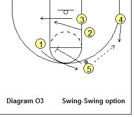 the swing offense basketball offense grinnell offense coach s clipboard