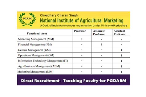 For Mba Agribusiness Freshers by Faculty Recruitment At National Institute Of Agricultural