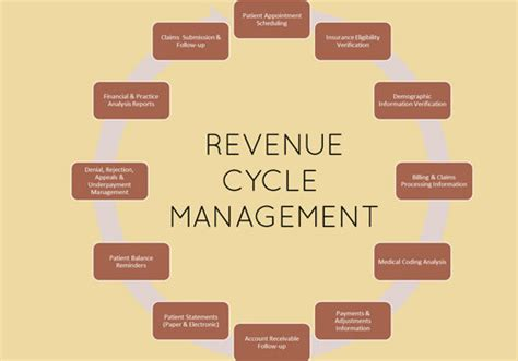 a revenue managers point of view on hospitals home workflow optimization medical practice management solutions