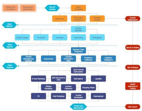 membuat flow chart adalah 7 cara membuat flowchart di word 2007 2010 2013 yang baik