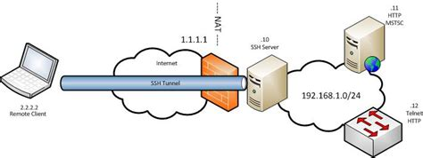 ssh tunneling ssh tunneling and proxying technology or die