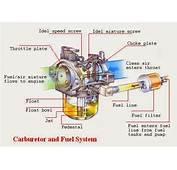 Otomotif Modifikasi Motor Mobil DEFINITIONS AND PARTS