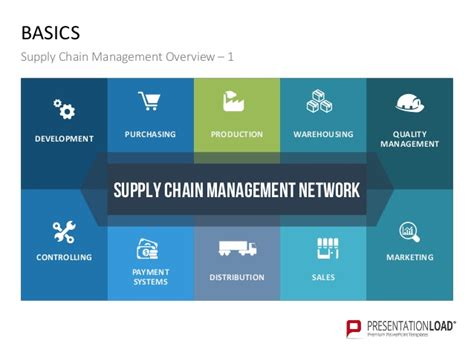 Supply Chain Management Ppt Template Supply Chain Powerpoint Template