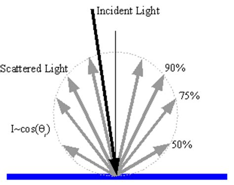 Light Intensity Definition by Tech Note 3 Diffuse Reflectance Measurements Of