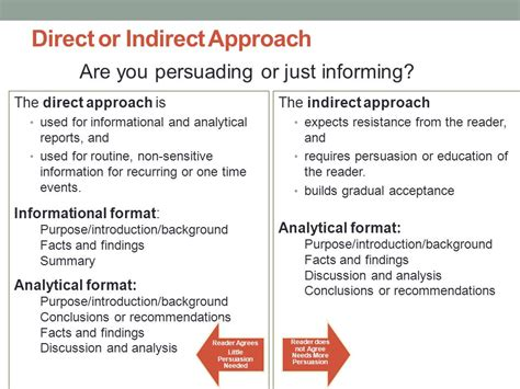 indirect pattern of organization be used for a business report 10 informal reports ppt video online download