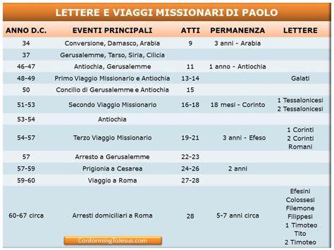 lettere san paolo apostolo cronologia delle lettere e dei viaggi missionari di paolo