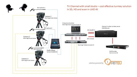 blackmagic workflow a cost effective turnkey solution for a small tv studio