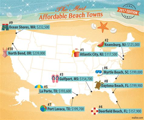 the 15 most affordable beach towns to buy a vacation home daytona beach on list of america s cheapest cities to buy a