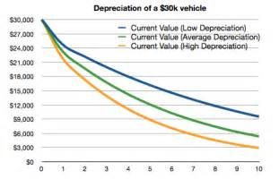 new car depreciation table never buy a new car or a car in its year of redesign