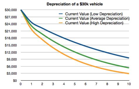 average car value never buy a new car or a car in its year of redesign