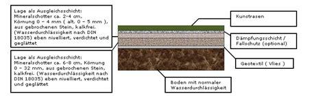 Rollrasen Untergrund Vorbereiten 3553 by Rollrasen Untergrund Vorbereiten Rollrasen Verlegen In 5
