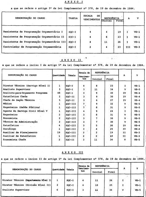 Lei Complementar nº 378, de 19 de dezembro de 1984