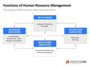 Human Resource Management Template by Human Resource Management Powerpoint Template
