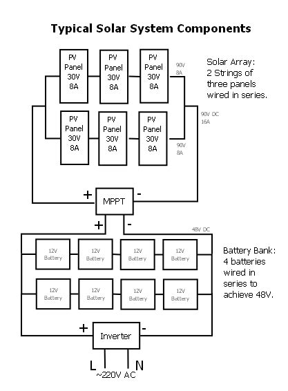 stand alone pv system wiring diagram solar panel diagram
