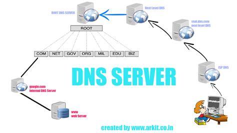 master dns server configuration rhel arkit