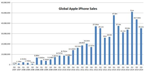 iphone sales global apple iphone sales q3 2007 q3 2014 brand tao