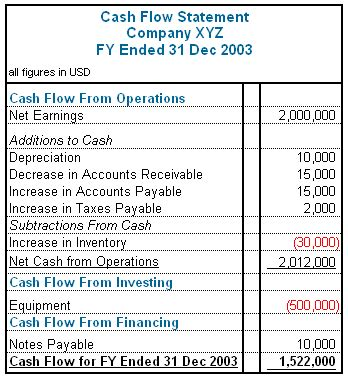 sle cash flow of business plan the language of money part 1 accounting 101 steemit