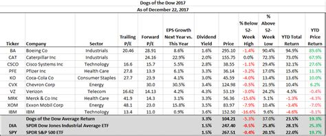 dogs of the dow 2017 dogs of the dow make up ground in second half of this year investing