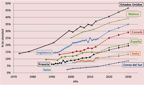 la cada de cinco 842720700x uno de cada cinco espa 241 oles padecer 225 de obesidad en 2030