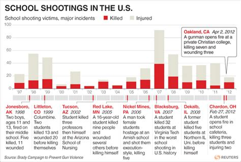 Mba Applicants Per Year In The United States by Reason School Shootings Part 1 Story By