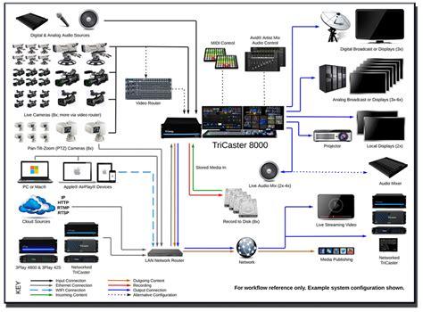 video system layout live sound diagram wiring diagram schemes