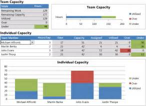 Capacity Report Template Most Important Distribution Center Metrics To Track