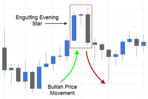 engulfing pattern you tube trading the evening star candlestick pattern fx day job