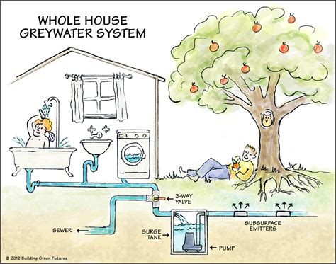 design home water system greywater washwater and therefore includes water from