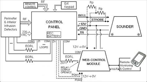 commercial security system schematic diagram wiring