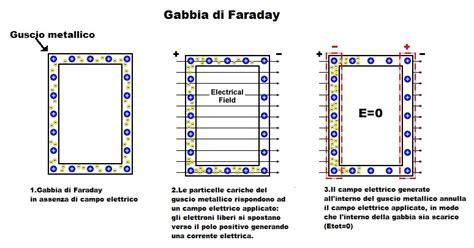gabbie di faraday lezione 4 proteggersi dai fulmini lospettacolodeifulmini