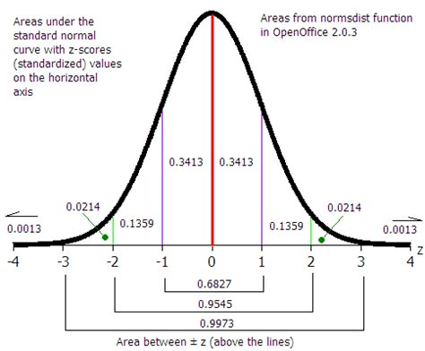 Blood 1st 150 M normal probability distributions