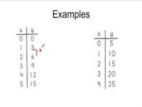 pattern multiplication definition 17 best images about math input output on pinterest