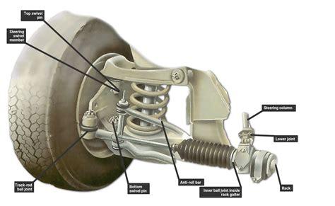 double wishbone suspension  steering swivels