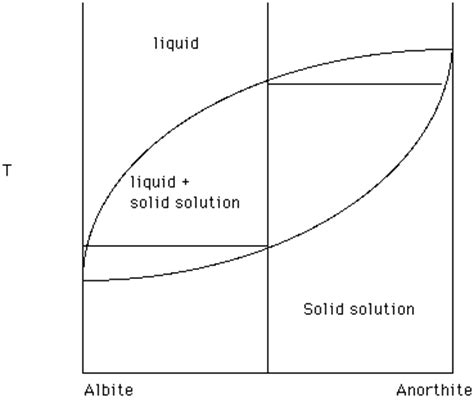 solid solution phase diagram figure 19